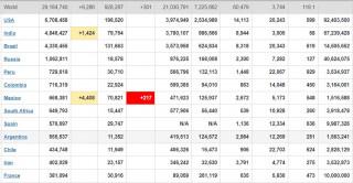 कोरोनाबाट मृत्यु हुनेको संख्या ९२८,२८७ पुग्यो (सूचीसहित)